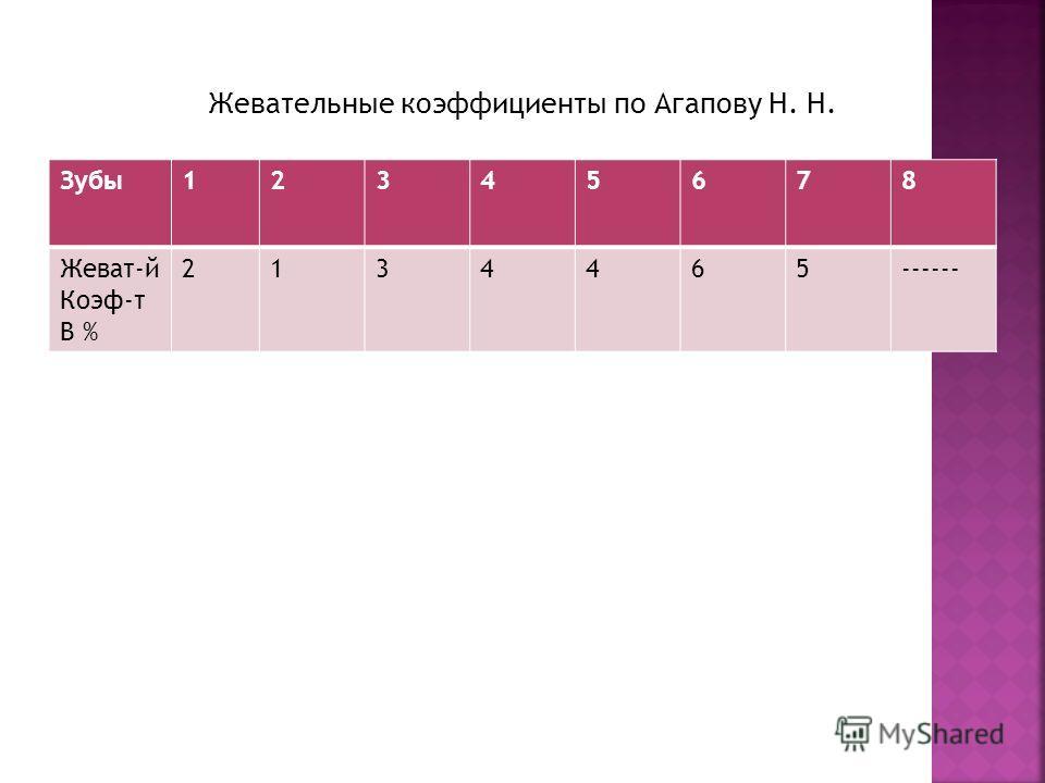 Жевательные коэффициенты по Агапову Н. Н. Зубы12345678 Жеват-й Коэф-т В % 2134465------