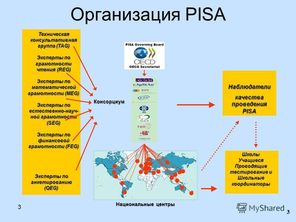 3 3 Организация PISAКонсорциум Национальные центры Наблюдатели качества проведения PISA Школы Учащиеся Проводящие тестирование и Школьные координаторы Техническая консультативная группа (TAG) Эксперты по грамотности чтения (REG) Эксперты по математич