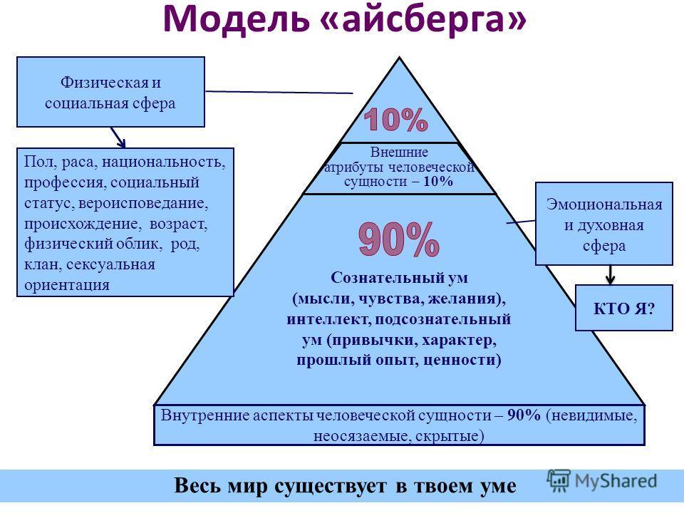 Модель «айсберга» Сознательный ум (мысли, чувства, желания), интеллект, подсознательный ум (привычки, характер, прошлый опыт, ценности) Физическая и социальная сфера Эмоциональная и духовная сфера Пол, раса, национальность, профессия, социальный стат