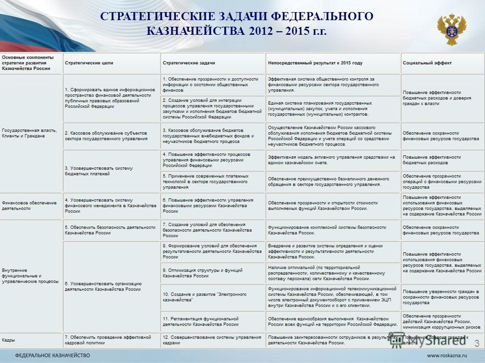 СТРАТЕГИЧЕСКИЕ ЗАДАЧИ ФЕДЕРАЛЬНОГО КАЗНАЧЕЙСТВА 2012 – 2015 г.г. 3