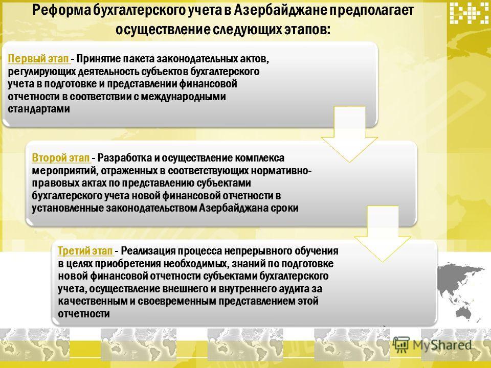 Реформа бухгалтерского учета в Азербайджане предполагает осуществление следующих этапов: Первый этап - Принятие пакета законодательных актов, регулирующих деятельность субъектов бухгалтерского учета в подготовке и представлении финансовой отчетности