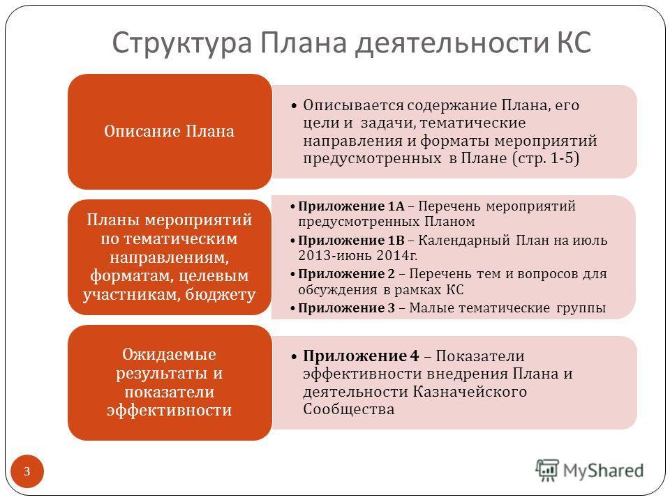 Структура Плана деятельности КС Описывается содержание Плана, его цели и задачи, тематические направления и форматы мероприятий предусмотренных в Плане ( стр. 1-5) Описание Плана Приложение 1 А – Перечень мероприятий предусмотренных Планом Приложение