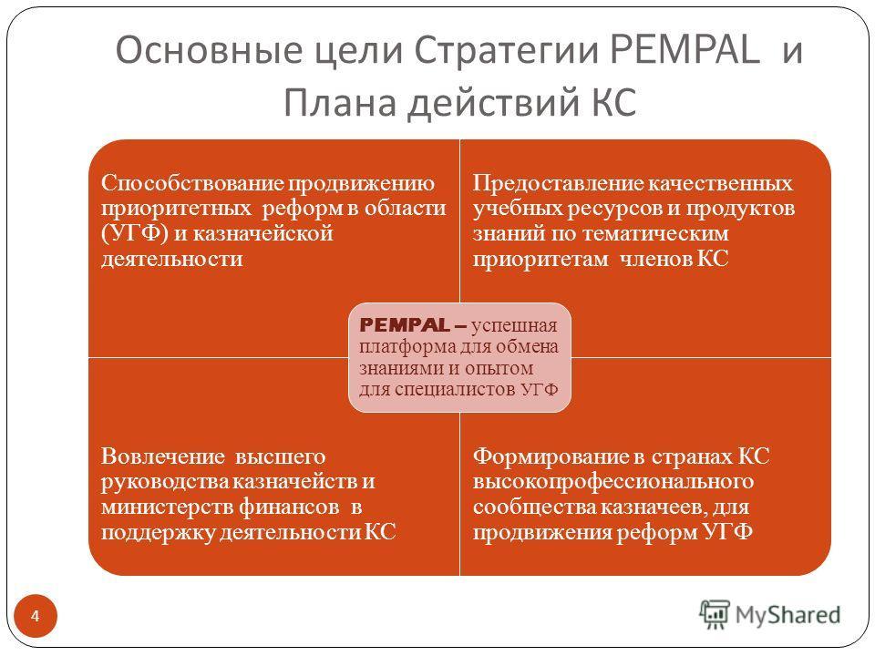 Основные цели Стратегии PEMPAL и Плана действий КС Способствование продвижению приоритетных реформ в области (УГФ) и казначейской деятельности Предоставление качественных учебных ресурсов и продуктов знаний по тематическим приоритетам членов КС Вовле