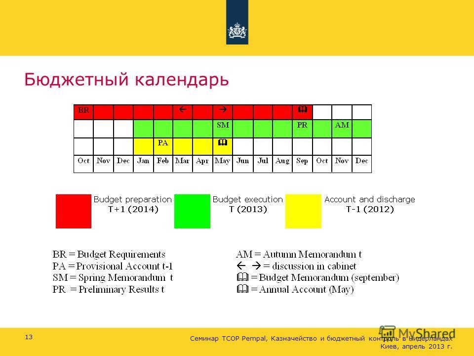 Бюджетный календарь 13 Семинар ТСОР Pempal, Казначейство и бюджетный контроль в Нидерландах Киев, апрель 2013 г.