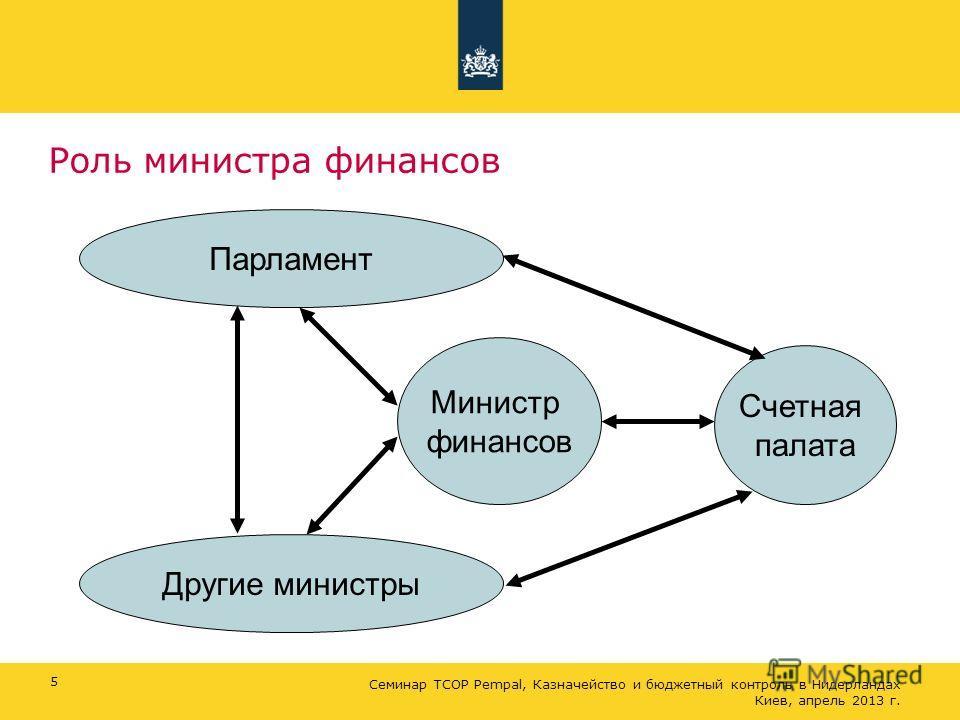 Роль министра финансов 5 Министр финансов Парламент Другие министры Счетная палата Семинар ТСОР Pempal, Казначейство и бюджетный контроль в Нидерландах Киев, апрель 2013 г.