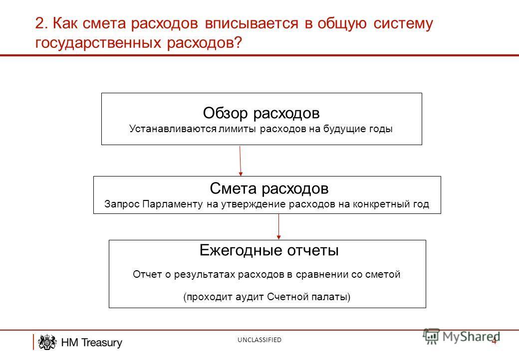 2. Как смета расходов вписывается в общую систему государственных расходов? UNCLASSIFIED 4 Ежегодные отчеты Отчет о результатах расходов в сравнении со сметой ( проходит аудит Счетной палаты ) Смета расходов Запрос Парламенту на утверждение расходов
