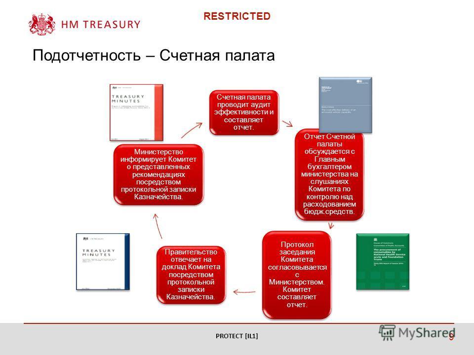 RESTRICTED Подотчетность – Счетная палата PROTECT [IL1] 9 Счетная палата проводит аудит эффективности и составляет отчет. Отчет Счетной палаты обсуждается с Главным бухгалтером министерства на слушаниях Комитета по контролю над расходованием бюдж.сре