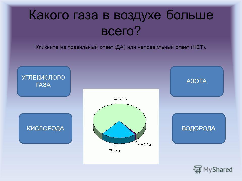 Какого газа в воздухе больше всего? Кликните на правильный ответ (ДА) или неправильный ответ (НЕТ). АЗОТА КИСЛОРОДАВОДОРОДА УГЛЕКИСЛОГО ГАЗА