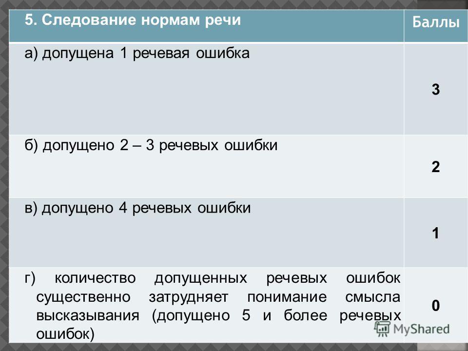 5. Следование нормам речи Баллы а) допущена 1 речевая ошибка 3 б) допущено 2 – 3 речевых ошибки 2 в) допущено 4 речевых ошибки 1 г) количество допущенных речевых ошибок существенно затрудняет понимание смысла высказывания (допущено 5 и более речевых