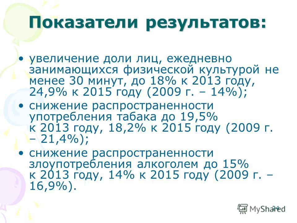 24 Показатели результатов: увеличение доли лиц, ежедневно занимающихся физической культурой не менее 30 минут, до 18% к 2013 году, 24,9% к 2015 году (2009 г. – 14%); снижение распространенности употребления табака до 19,5% к 2013 году, 18,2% к 2015 г