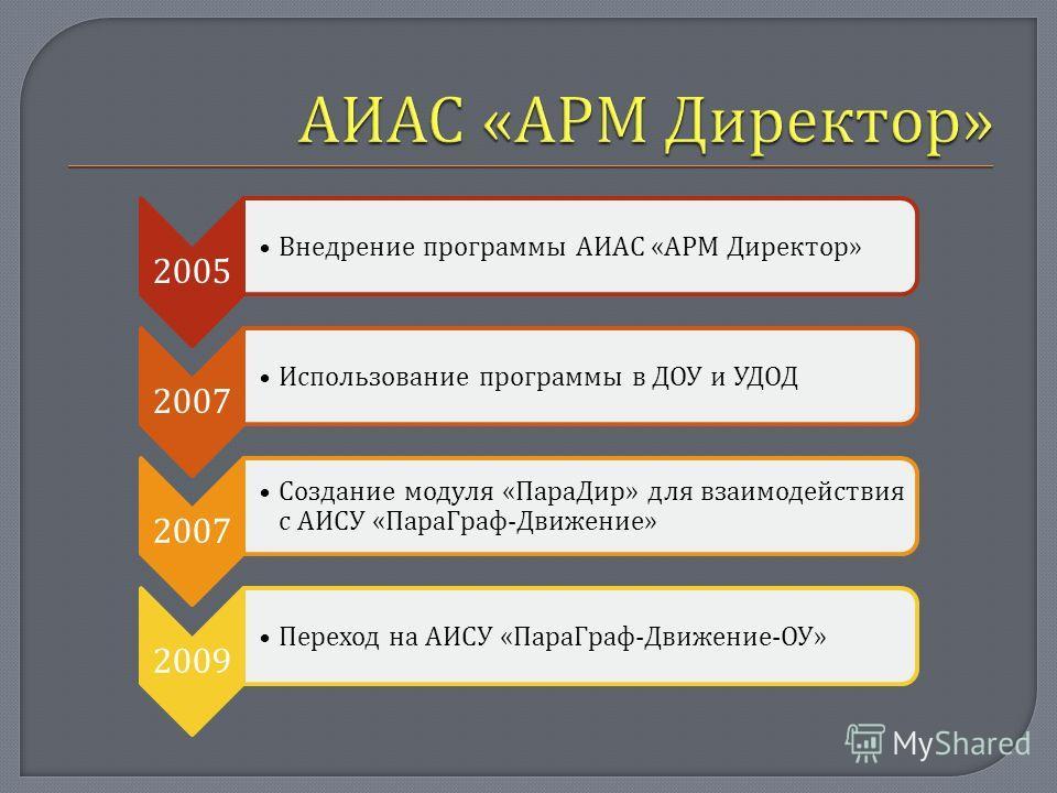 2005 Внедрение программы АИАС « АРМ Директор » 2007 Использование программы в ДОУ и УДОД 2007 Создание модуля « ПараДир » для взаимодействия с АИСУ « ПараГраф - Движение » 2009 Переход на АИСУ « ПараГраф - Движение - ОУ »