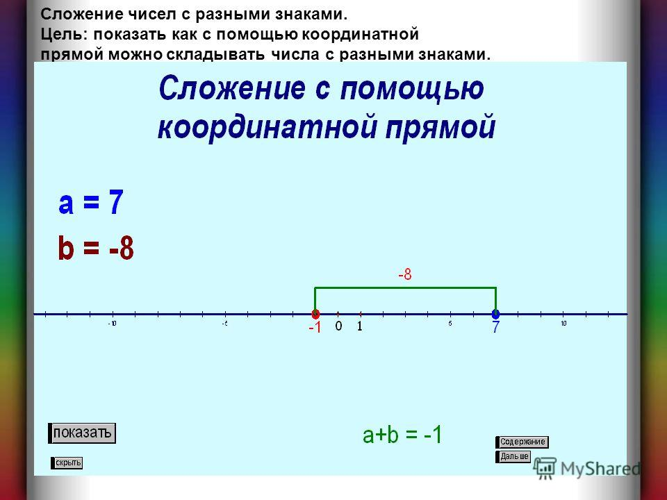 Сложение чисел с разными знаками. Цель: показать как с помощью координатной прямой можно складывать числа с разными знаками.