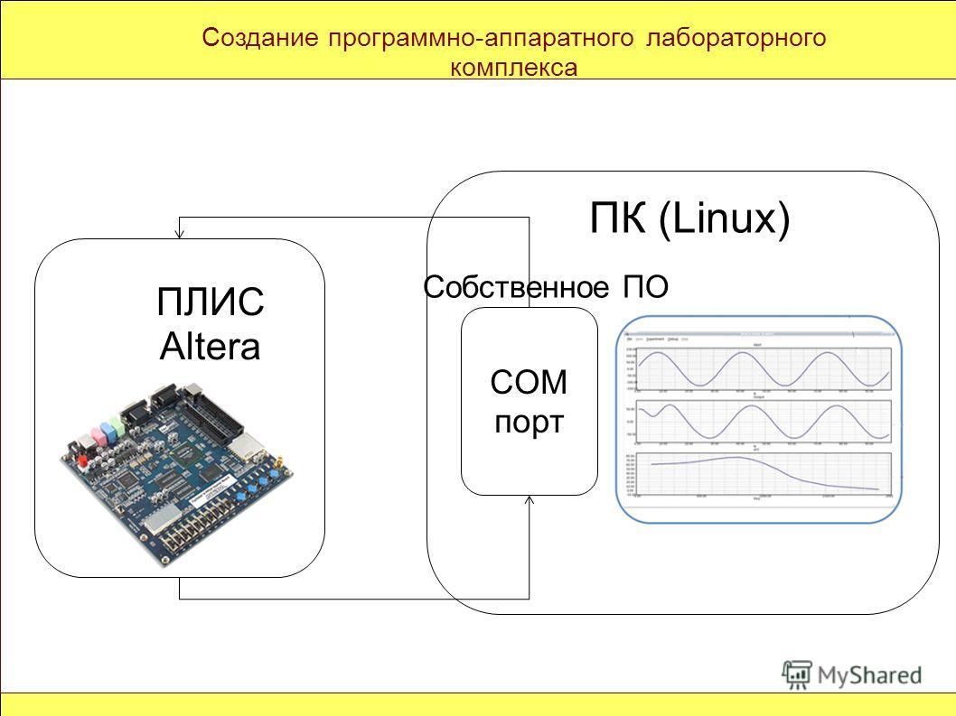 Создание программно-аппаратного лабораторного комплекса Собственное ПО COM порт ПЛИС Altera ПК (Linux)