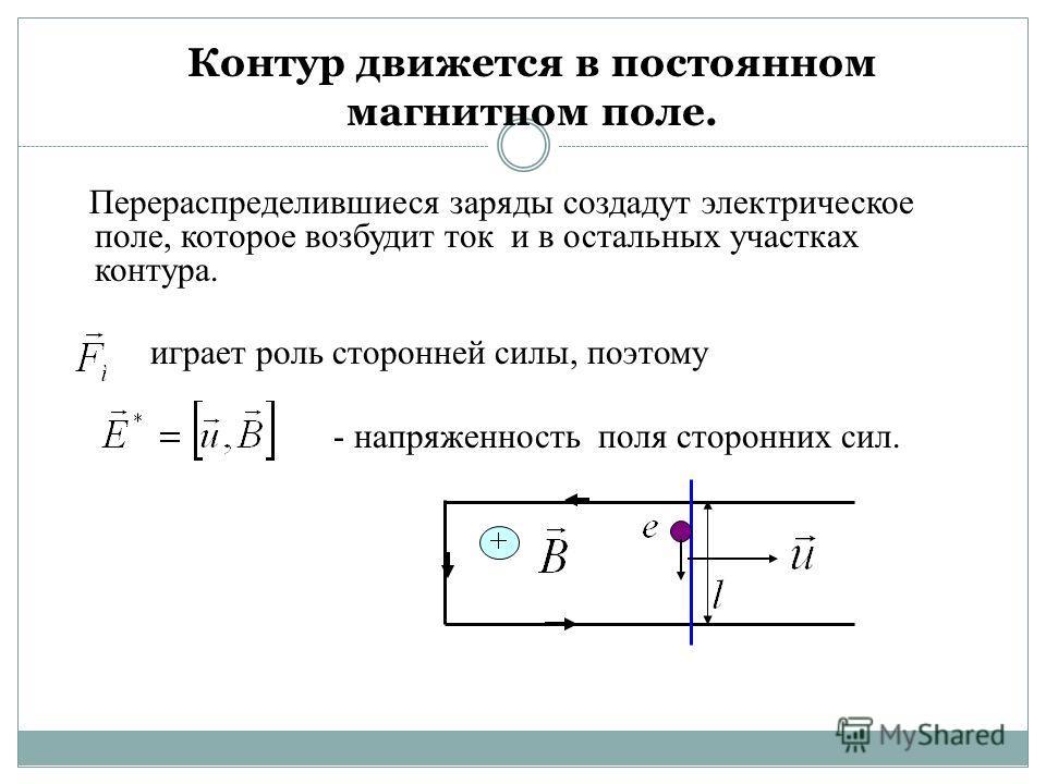Контур движется в постоянном магнитном поле. Перераспределившиеся заряды создадут электрическое поле, которое возбудит ток и в остальных участках контура. играет роль сторонней силы, поэтому - напряженность поля сторонних сил.