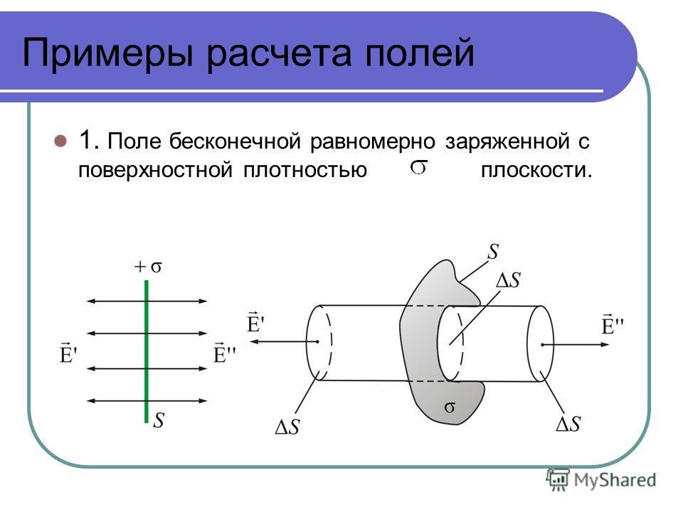 Примеры расчета полей 1. Поле бесконечной равномерно заряженной с поверхностной плотностью плоскости.