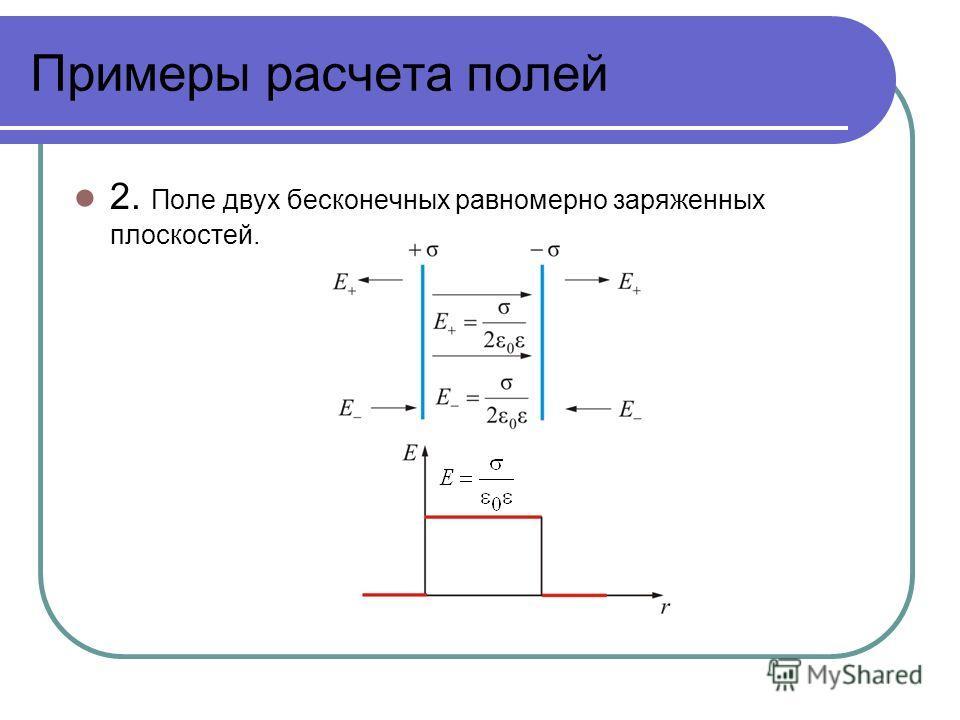 Примеры расчета полей 2. Поле двух бесконечных равномерно заряженных плоскостей.