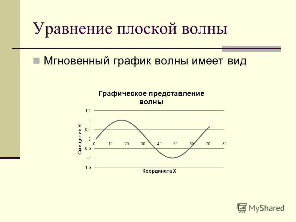 Уравнение плоской волны Мгновенный график волны имеет вид