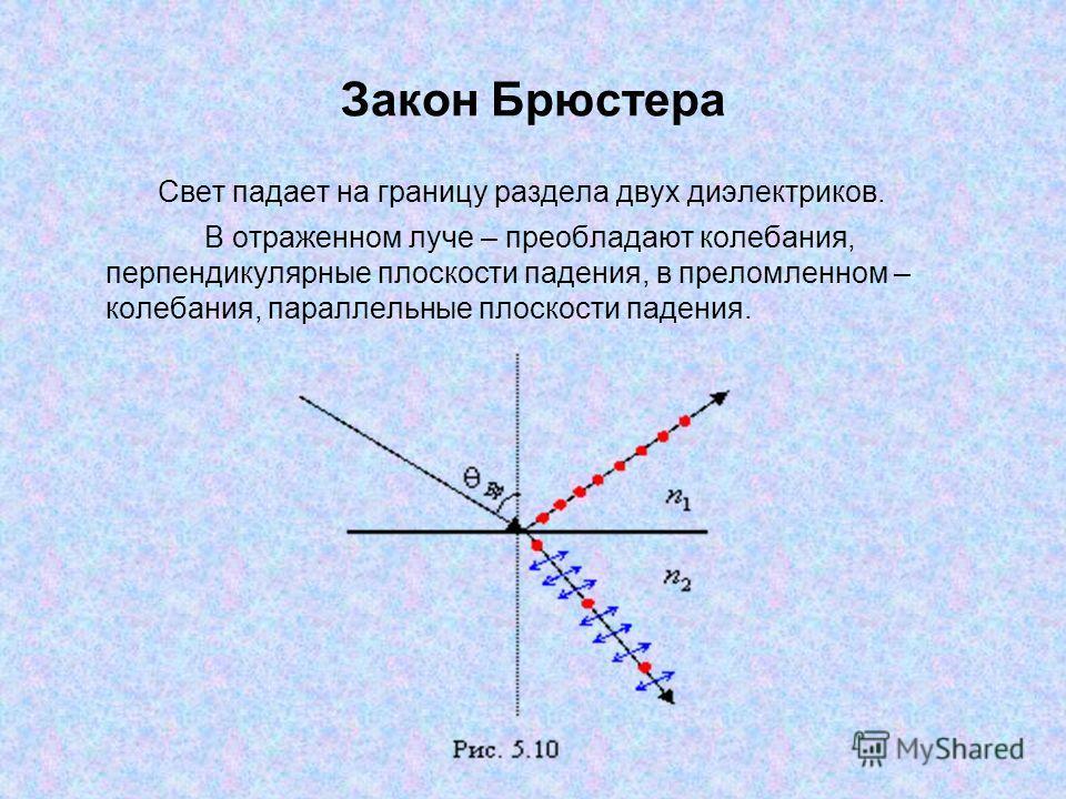 Закон Брюстера Свет падает на границу раздела двух диэлектриков. В отраженном луче – преобладают колебания, перпендикулярные плоскости падения, в преломленном – колебания, параллельные плоскости падения.