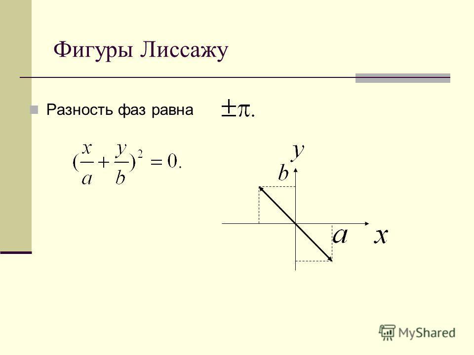 Фигуры Лиссажу Разность фаз равна
