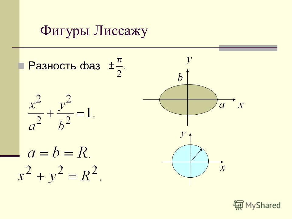 Фигуры Лиссажу Разность фаз
