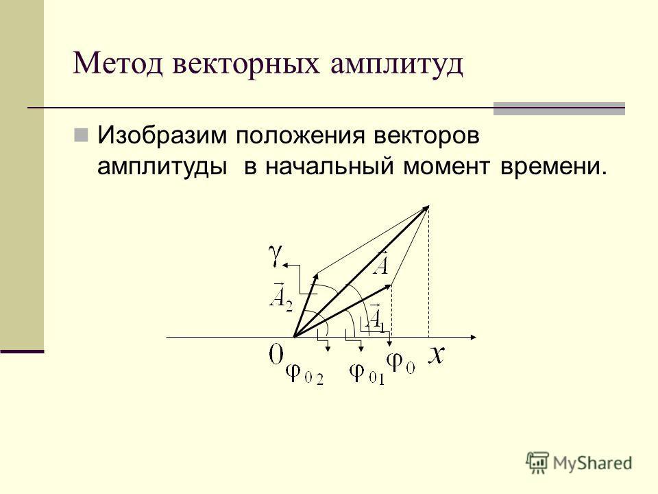 Метод векторных амплитуд Изобразим положения векторов амплитуды в начальный момент времени.