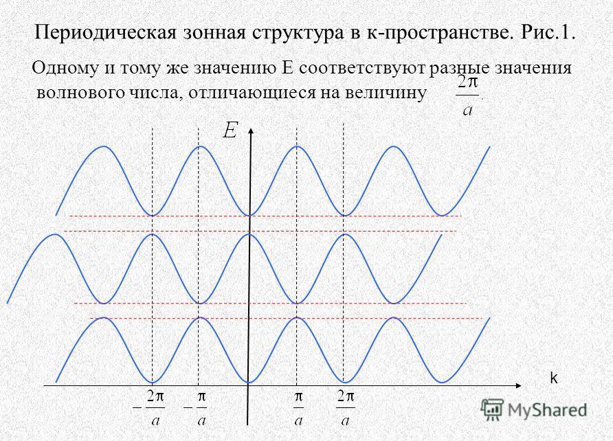 Периодическая зонная структура в к-пространстве. Рис.1. k Одному и тому же значению E соответствуют разные значения волнового числа, отличающиеся на величину