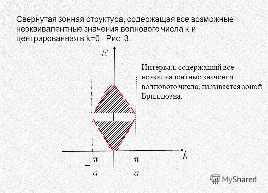 Свернутая зонная структура, содержащая все возможные неэквивалентные значения волнового числа k и центрированная в k=0. Рис. 3. Интервал, содержащий все неэквивалентные значения волнового числа, называется зоной Бриллюэна.
