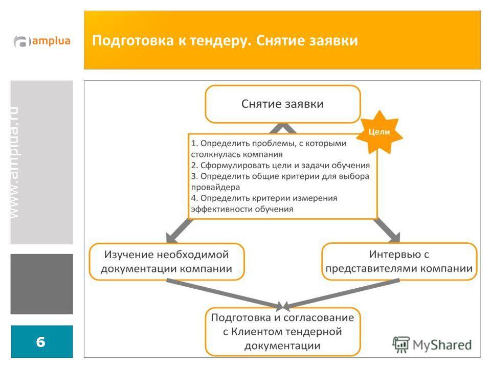 www.amplua.ru 6 Подготовка к тендеру. Снятие заявки