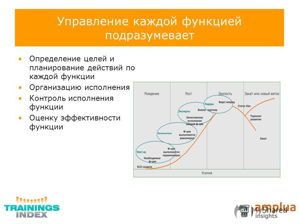 Управление каждой функцией подразумевает Определение целей и планирование действий по каждой функции Организацию исполнения Контроль исполнения функции Оценку эффективности функции