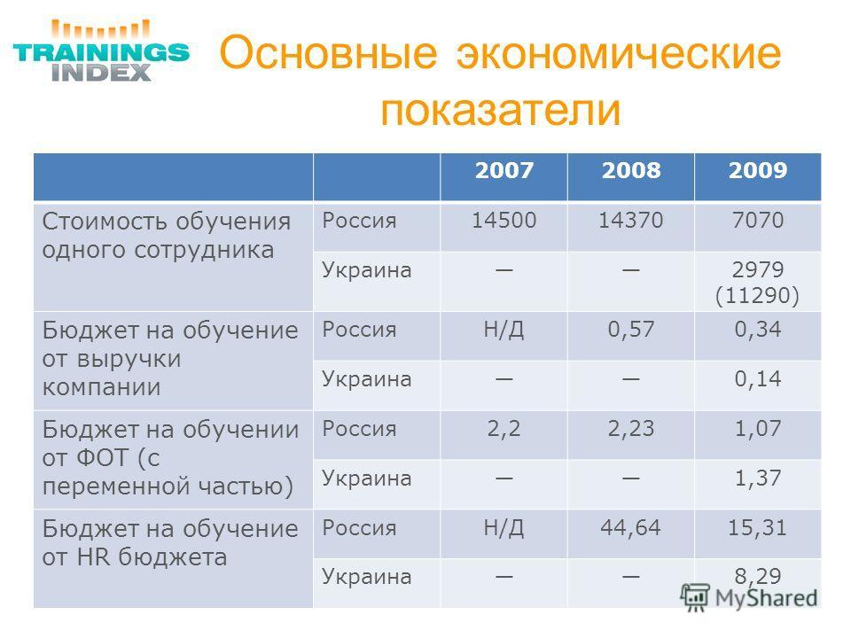 Основные экономические показатели 200720082009 Стоимость обучения одного сотрудника Россия14500143707070 Украина2979 (11290) Бюджет на обучение от выручки компании РоссияН/ДН/Д0,570,34 Украина0,14 Бюджет на обучении от ФОТ (с переменной частью) Росси
