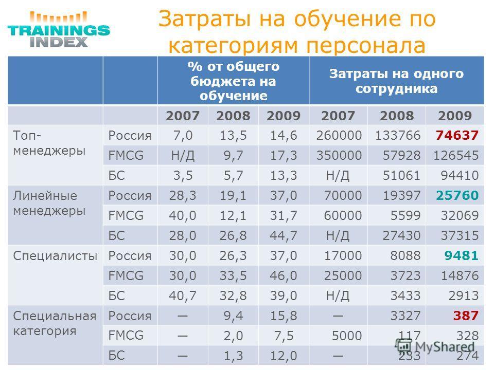 Затраты на обучение по категориям персонала % от общего бюджета на обучение Затраты на одного сотрудника 200720082009200720082009 Топ- менеджеры Россия 7,013,514,626000013376674637 FMCG Н/ДН/Д9,717,335000057928126545 БС 3,55,713,3Н/ДН/Д5106194410 Лин