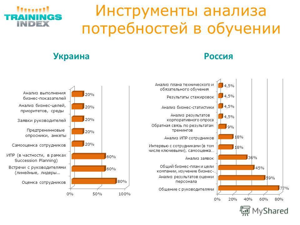 Инструменты анализа потребностей в обучении УкраинаРоссия
