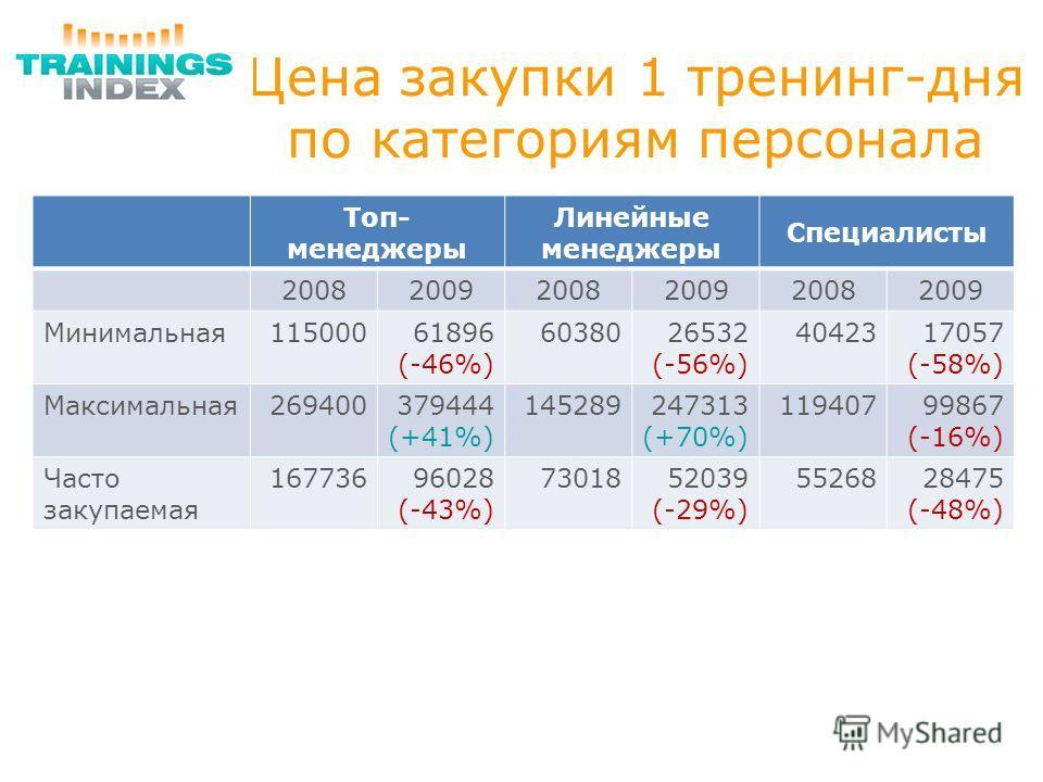 Цена закупки 1 тренинг-дня по категориям персонала Топ- менеджеры Линейные менеджеры Специалисты 200820092008200920082009 Минимальная11500061896 (-46%) 6038026532 (-56%) 4042317057 (-58%) Максимальная269400379444 (+41%) 145289247313 (+70%) 1194079986