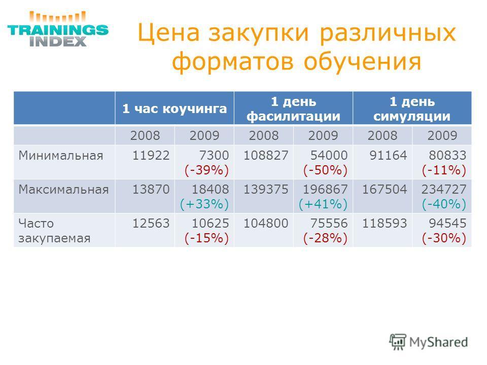 Цена закупки различных форматов обучения 1 час коучинга 1 день фасилитации 1 день симуляции 200820092008200920082009 Минимальная119227300 (-39%) 10882754000 (-50%) 9116480833 (-11%) Максимальная1387018408 (+33%) 139375196867 (+41%) 167504234727 (-40%