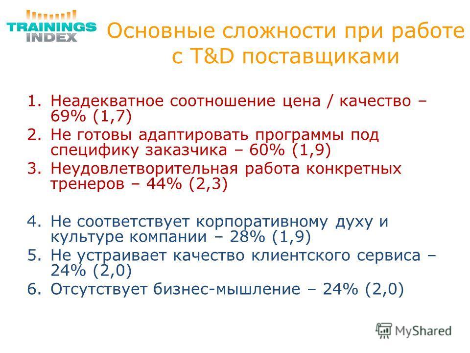 Основные сложности при работе с T&D поставщиками 1.Неадекватное соотношение цена / качество – 69% (1,7) 2.Не готовы адаптировать программы под специфику заказчика – 60% (1,9) 3.Неудовлетворительная работа конкретных тренеров – 44% (2,3) 4.Не соответс
