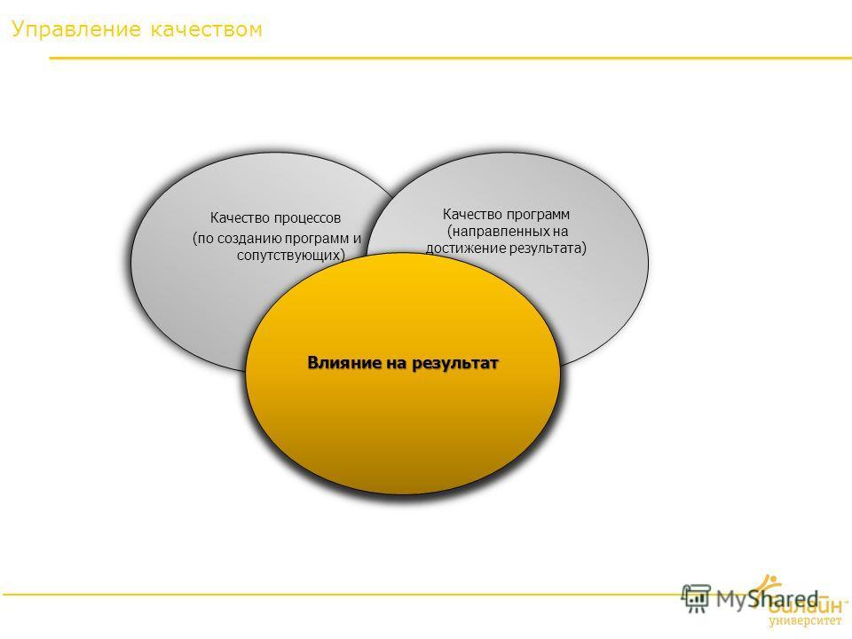 Управление качеством Качество процессов ( по созданию программ и сопутствующих ) Качество процессов ( по созданию программ и сопутствующих ) Качество программ ( направленных на достижение результата) Качество программ ( направленных на достижение рез