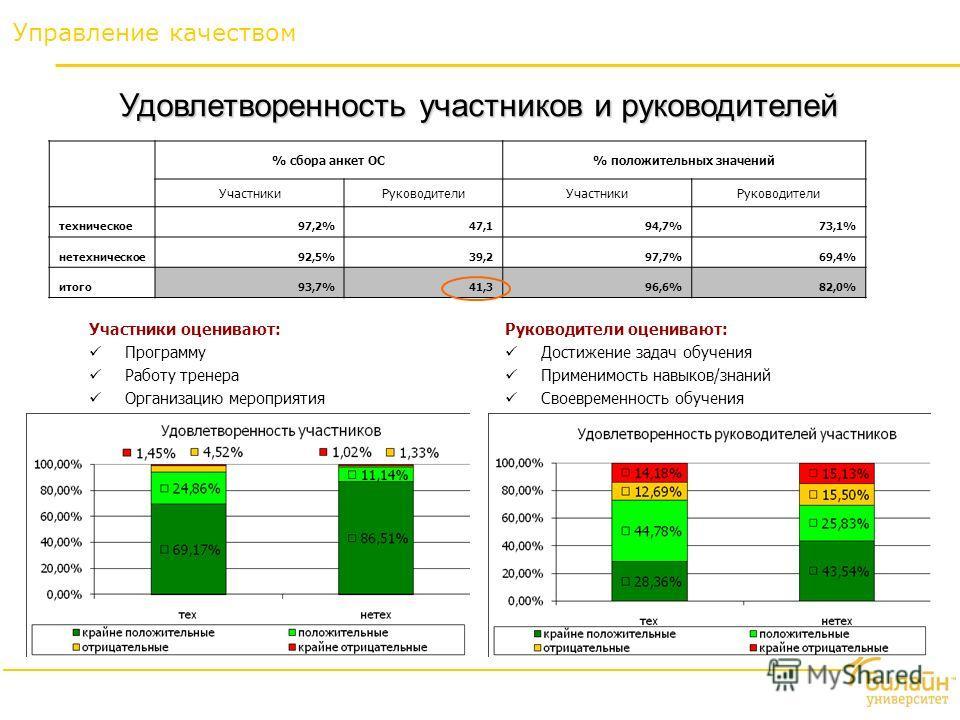 Управление качеством % сбора анкет ОС% положительных значений УчастникиРуководителиУчастникиРуководители техническое97,2%47,194,7%73,1% нетехническое92,5%39,297,7%69,4% итого93,7%41,396,6%82,0% Участники оценивают: Программу Работу тренера Организаци