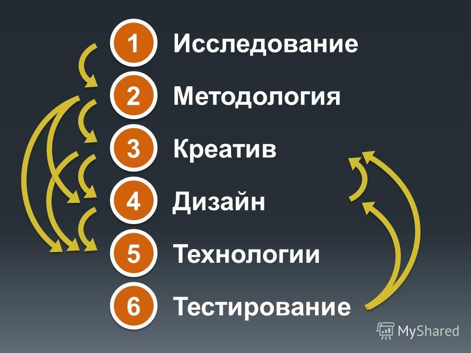 5 5 Технологии 6 6 Тестирование 4 4 Дизайн 3 3 Креатив 1 1 Исследование 2 2 Методология