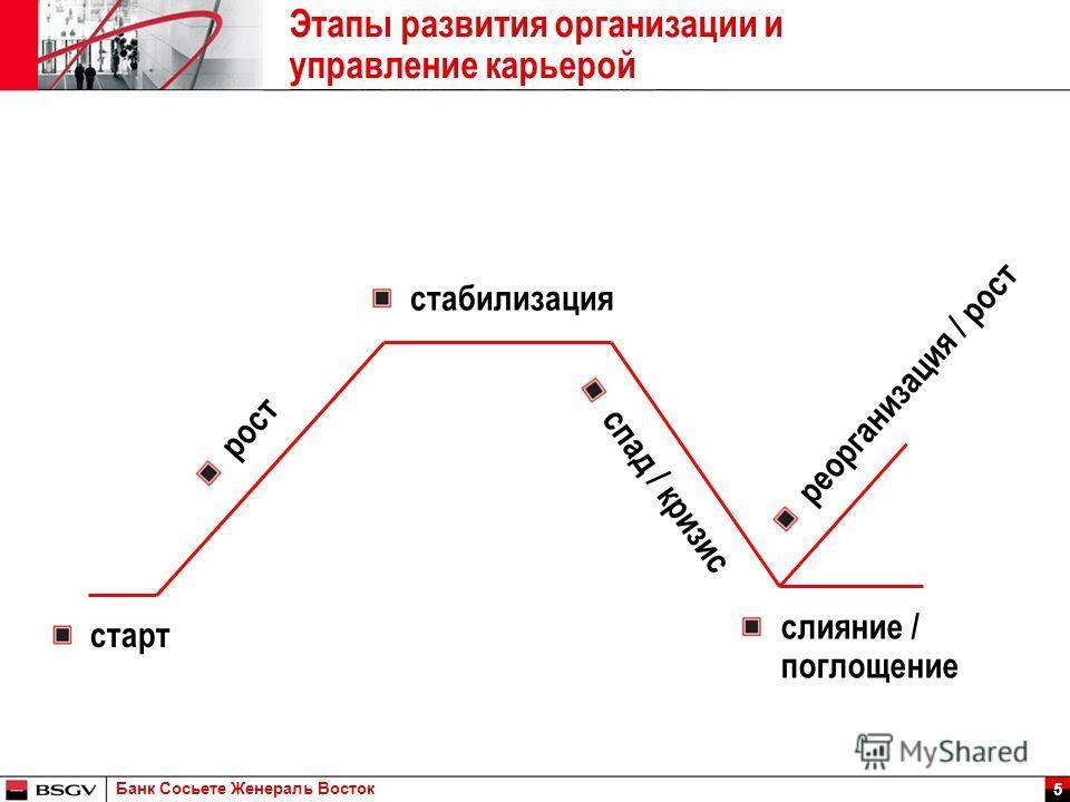 Банк Сосьете Женераль Восток 5 Этапы развития организации и управление карьерой рост спад / кризис стабилизация старт слияние / поглощение реорганизация / рост