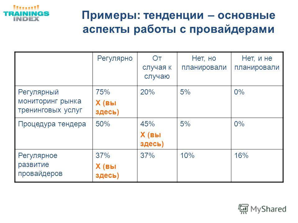 Примеры: тенденции – основные аспекты работы с провайдерами РегулярноОт случая к случаю Нет, но планировали Нет, и не планировали Регулярный мониторинг рынка тренинговых услуг 75% Х (вы здесь) 20%5%0% Процедура тендера50%45% Х (вы здесь) 5%0% Регуляр