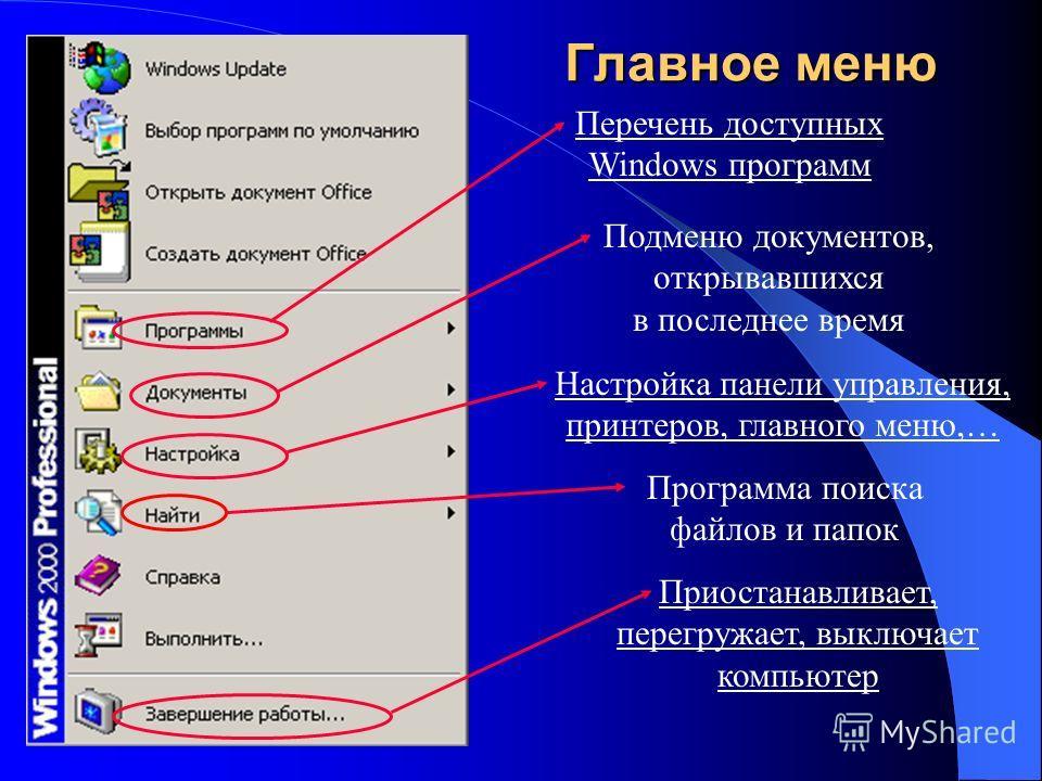 Главное меню Перечень доступных Windows программ Подменю документов, открывавшихся в последнее время Настройка панели управления, принтеров, главного меню,… Программа поиска файлов и папок Приостанавливает, перегружает, выключает компьютер