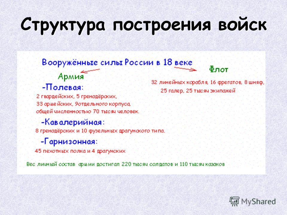 Структура построения войск