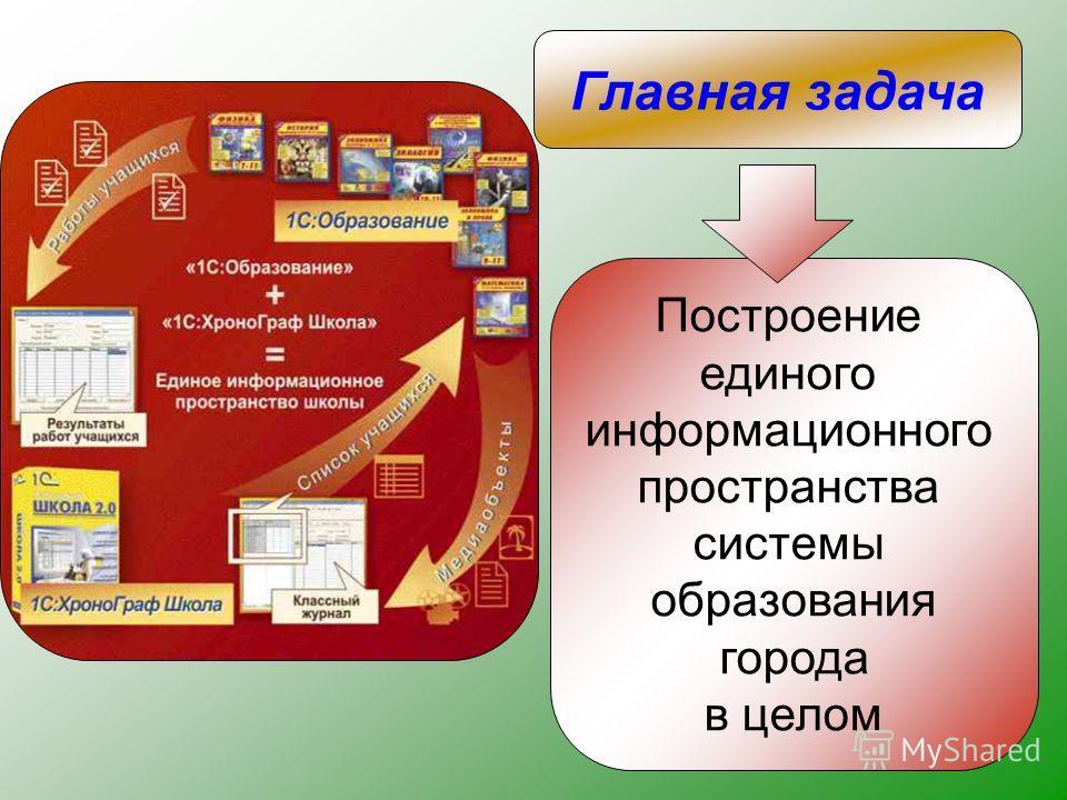 Построение единого информационного пространства системы образования города в целом Главная задача