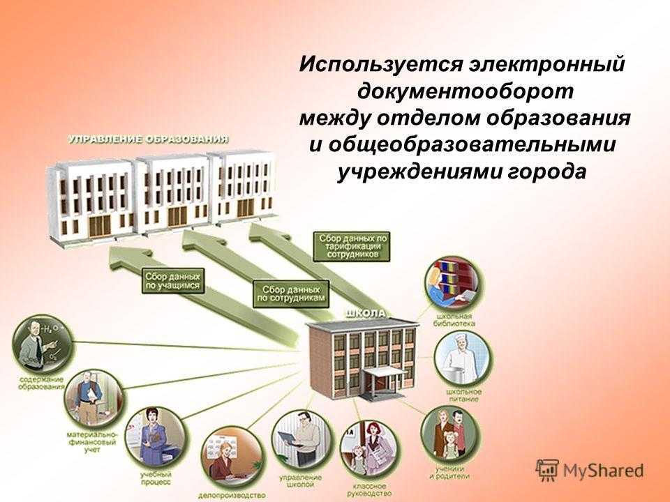 Используется электронный документооборот между отделом образования и общеобразовательными учреждениями города