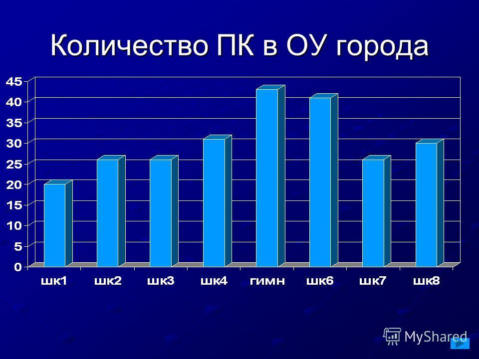 Количество ПК в ОУ города