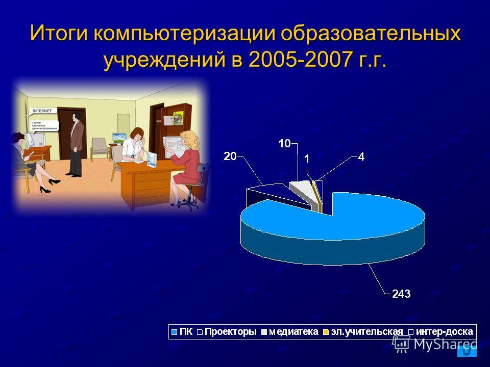 Итоги компьютеризации образовательных учреждений в 2005-2007 г.г.