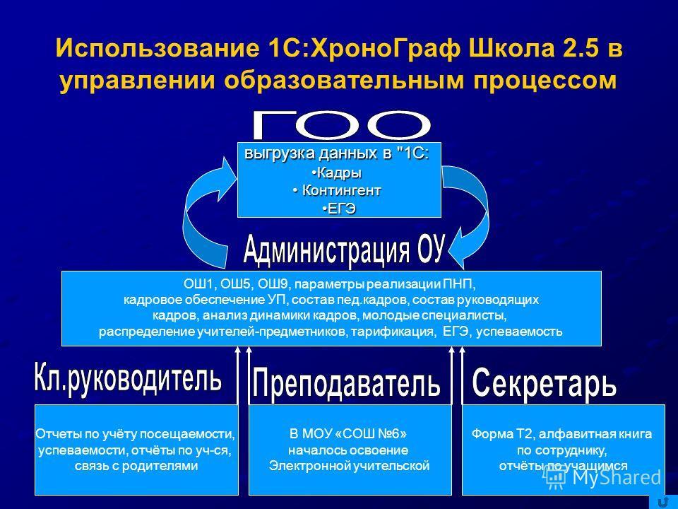 Использование 1С:ХроноГраф Школа 2.5 в управлении образовательным процессом ОШ1, ОШ5, ОШ9, параметры реализации ПНП, кадровое обеспечение УП, состав пед.кадров, состав руководящих кадров, анализ динамики кадров, молодые специалисты, распределение учи