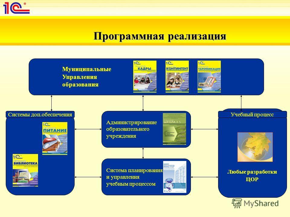 Система планирования и управления учебным процессом Муниципальные Управления образования Любые разработки ЦОР Администрирование образовательного учреждения Программная реализация Системы доп.обеспеченияУчебный процесс