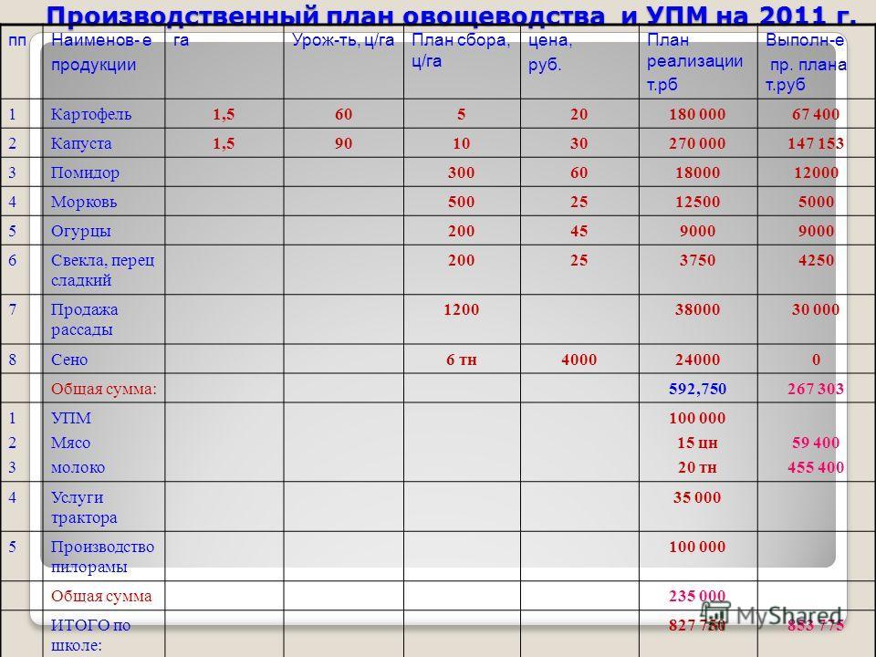 Производственный план овощеводства и УПМ на 2011 г. ппНаименов- е продукции гаУрож-ть, ц/гаПлан сбора, ц/га цена, руб. План реализации т.рб Выполн-е пр. плана т.руб 1Картофель1,560520180 00067 400 2Капуста1,5901030270 000147 153 3Помидор3006018000120