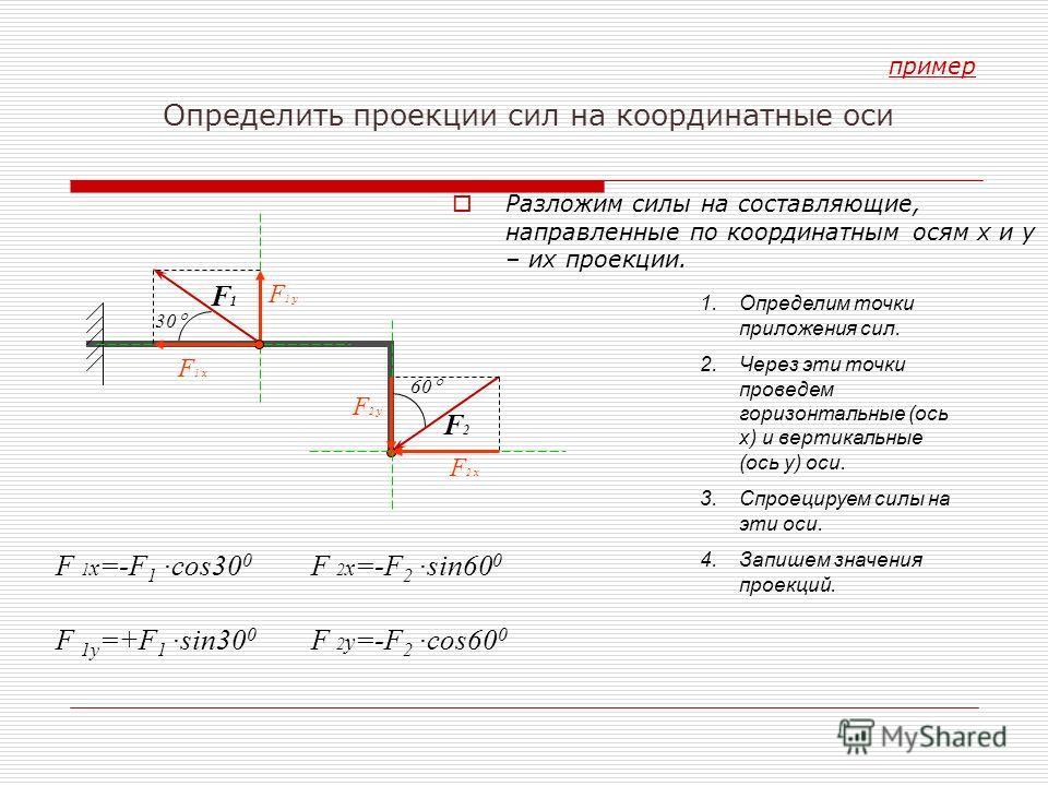 Разложим силы на составляющие, направленные по координатным осям х и у – их проекции. F 2 x F 1 y 60 F2F2 F 1 x =-F 1 ·cos30 0 F 1у =+F 1 ·sin30 0 1.Определим точки приложения сил. 2.Через эти точки проведем горизонтальные (ось х) и вертикальные (ось